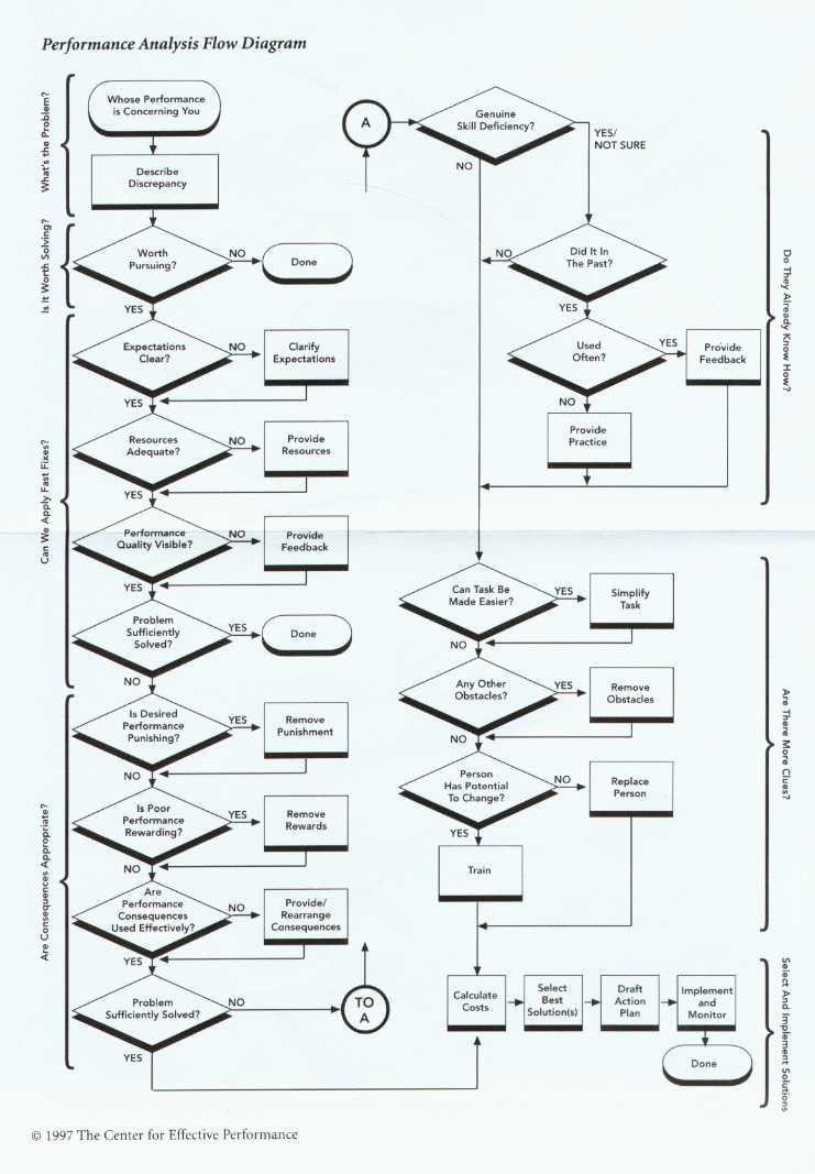 mager  u0026 pipe performance analysis flow diagram