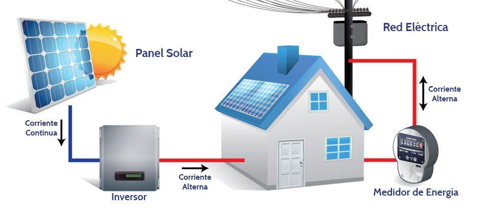 Diagrama De Conexiones De Paneles Solares On Grid Buscar Con Google Energia Solar Paneles Solares Placas Solares
