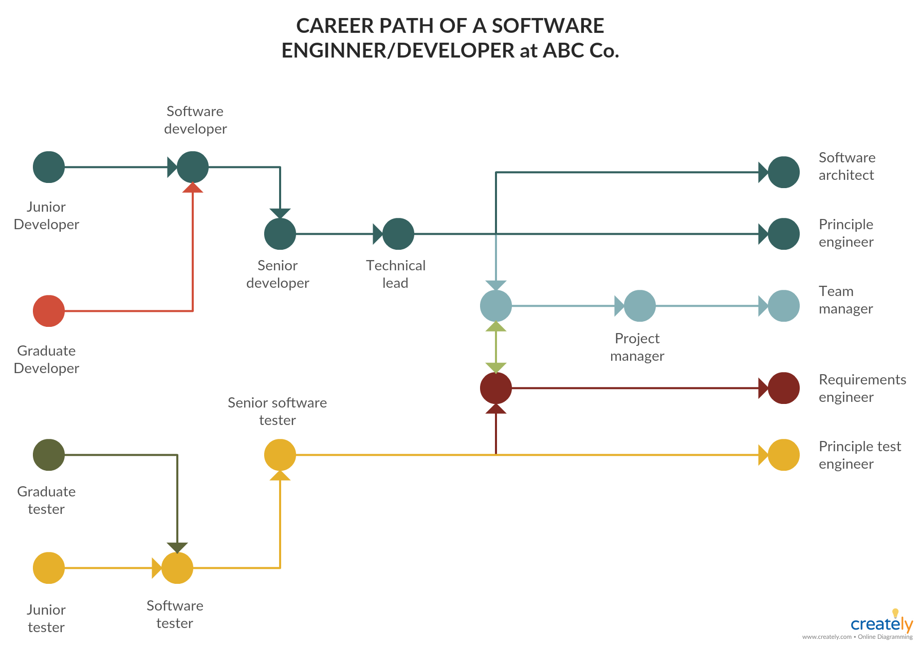 Software Engineer Career Path You Can Edit This Template And Create Your Own Diagram Creately Diagrams Software Engineer Career Path Career Development Plan