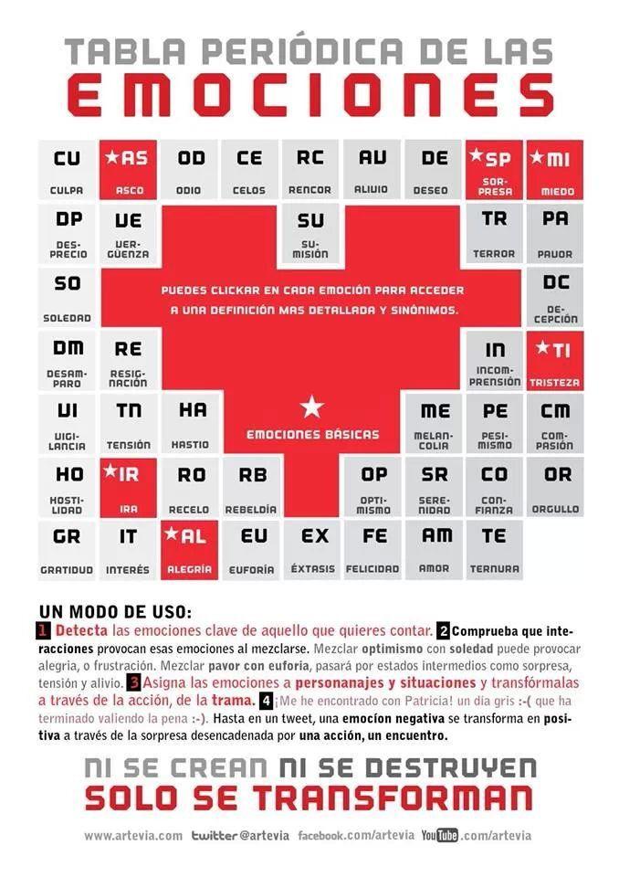 Tabla periódica de las emociones TDA-H Pinterest Las emociones - new ver una tabla periodica completa