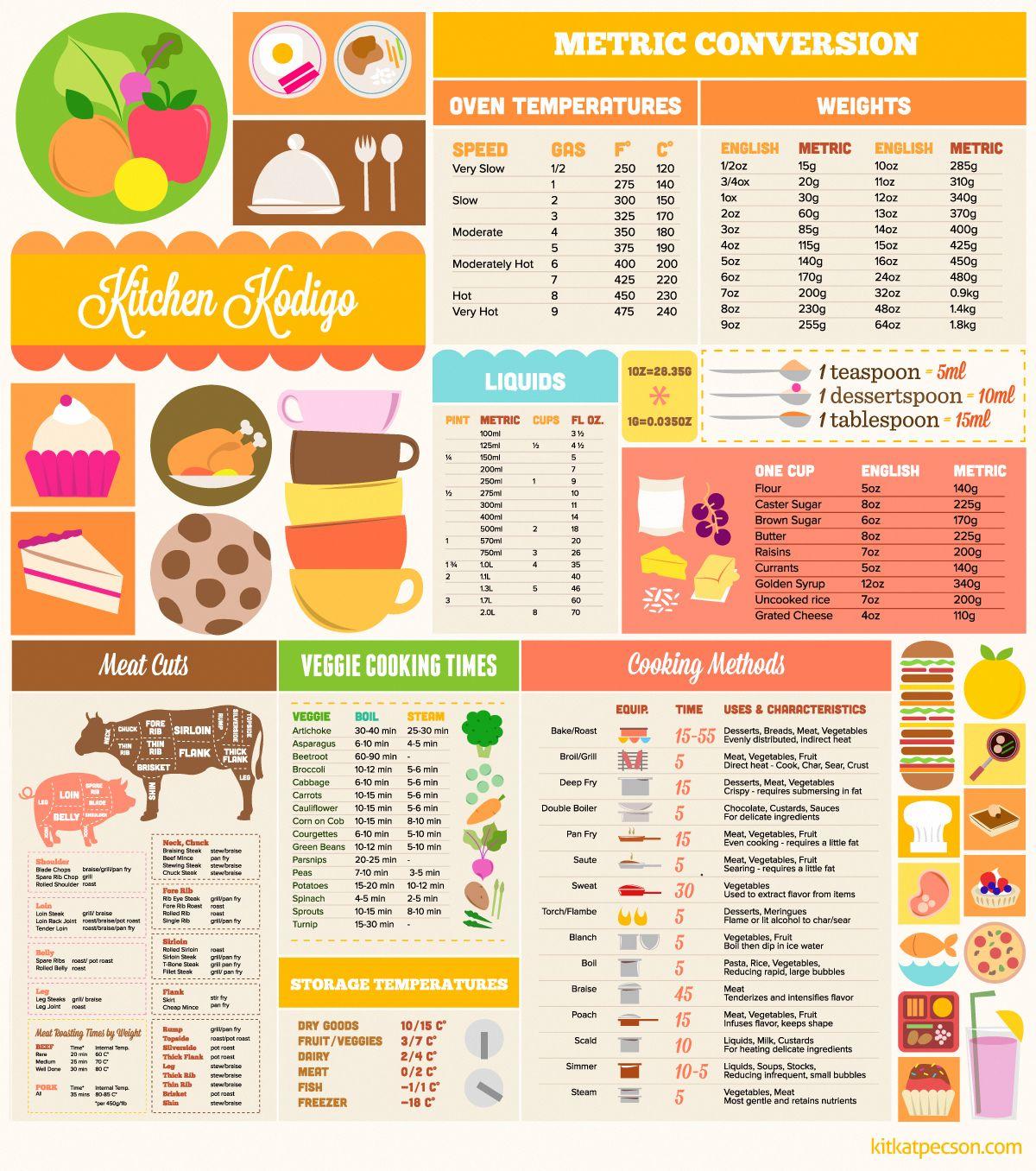 Cooking Metric Conversion Cheat Sheet Image Source