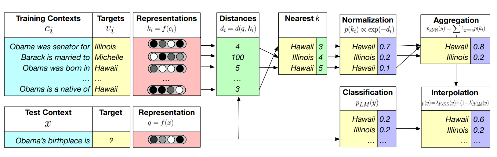 Generalization Through Memorization Nearest Neighbor Language