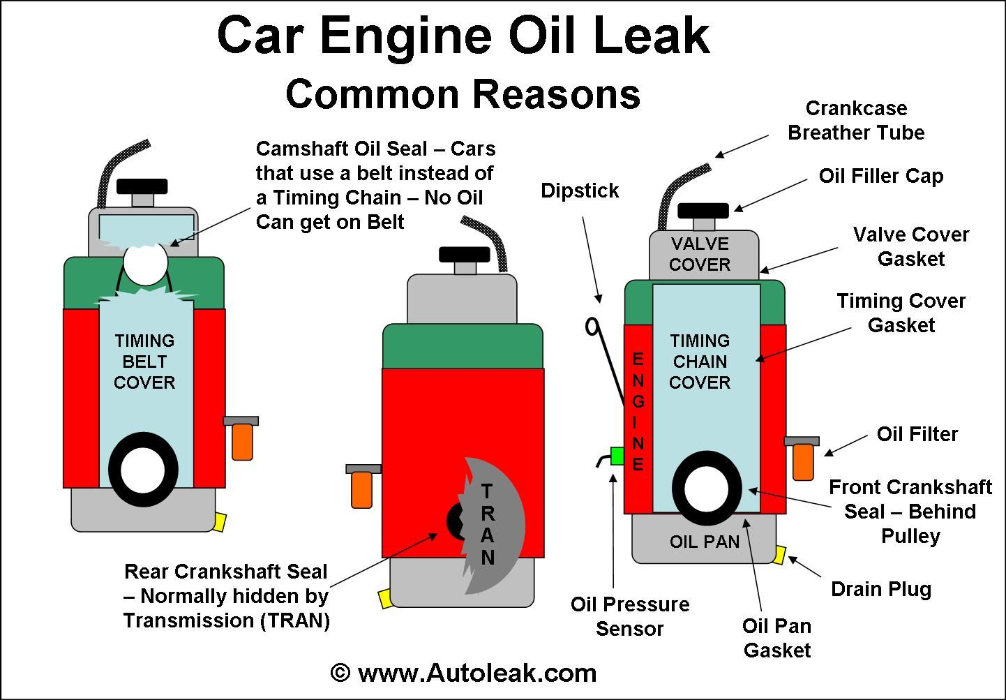 Engine Oil Leak, Leaking Oil Oil leak, Seal leaks, Valve