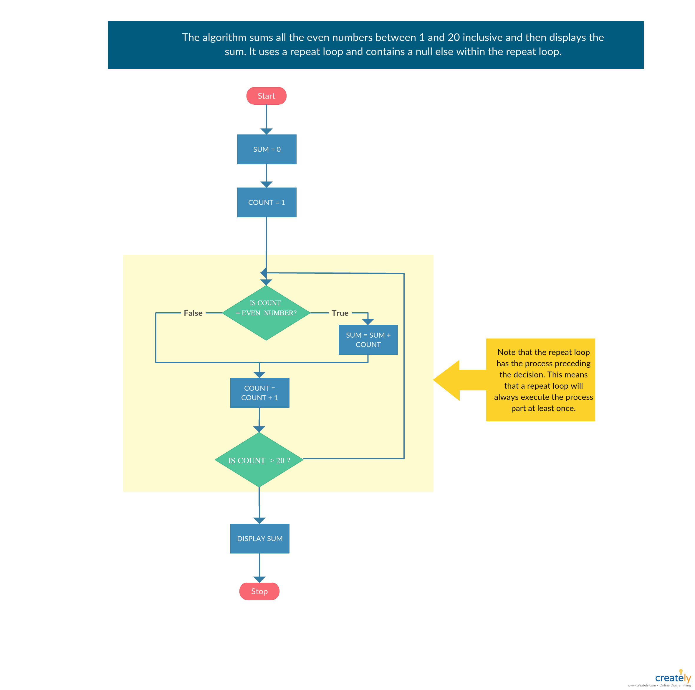 flowchart example for repeat loop  the repeat loop will always execute the  process part at least once  click on the image to use this as a template