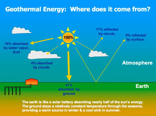 Geothermal Energy Where Does It Come From Geothermal Energy Geothermal Renewable Sources Of Energy