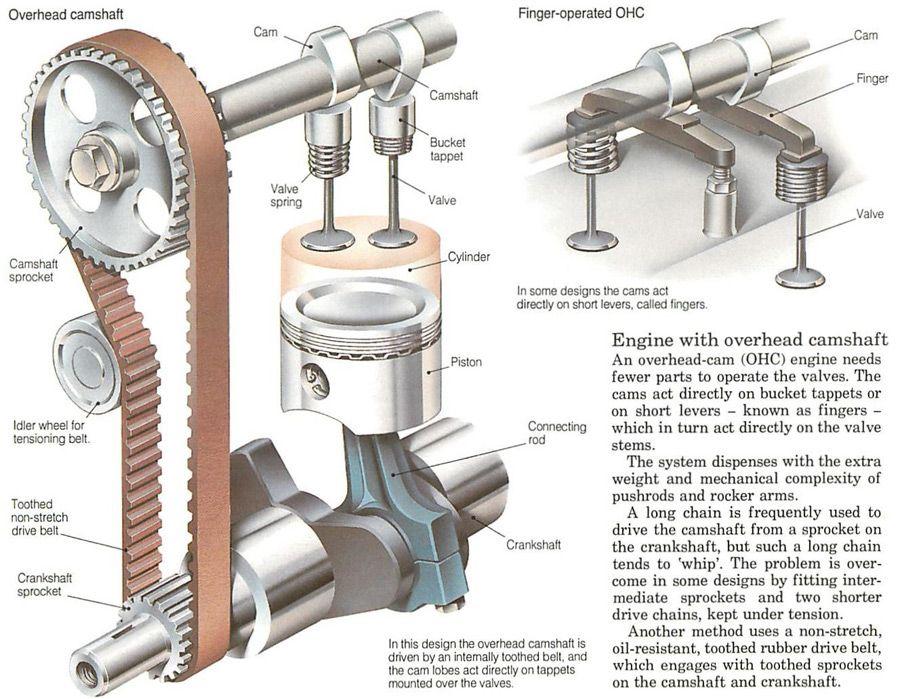overhead camshaft google search boat engine pinterest boat engine engine  cutaway