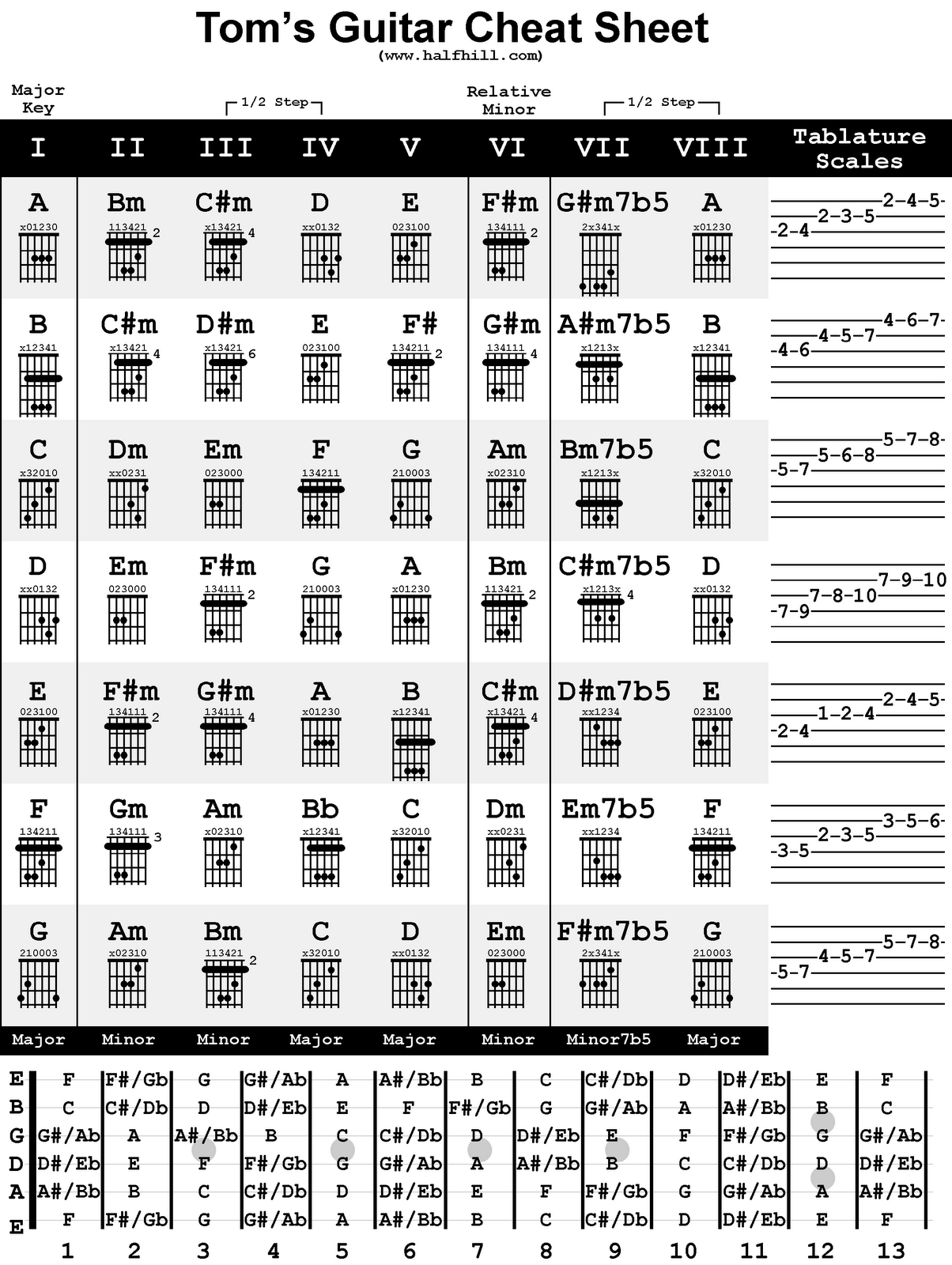 Chord Names And Symbols Ihr Farbenfroher Partner Music