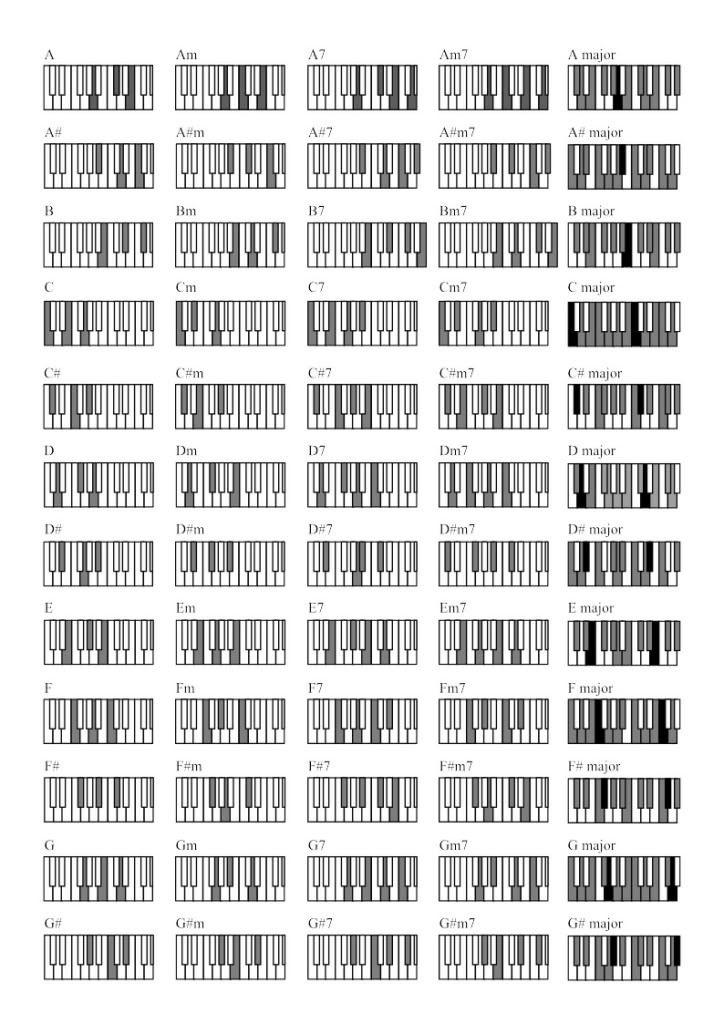 Piano Chord Chart Pdf Pronewz Co Piano Chords Chart Piano
