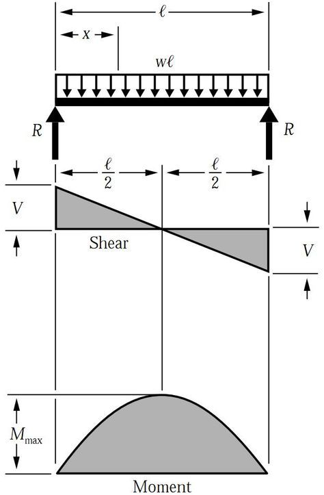 Swell Shear Force Bending Moment Diagram For Uniformly Distributed Load Wiring Cloud Brecesaoduqqnet