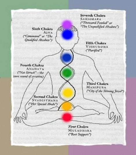 spell candle colors and meanings | Chakras (Body Diagram) - askanthony #candlecolormeanings spell candle colors and meanings | Chakras (Body Diagram) - askanthony #candlecolormeanings