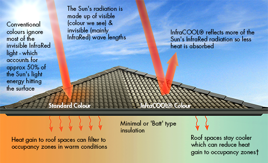 Cool Roof Residential Solutions Cool Colours Cool Roof Light Energy Good To Know