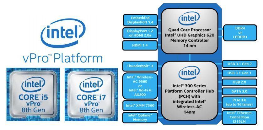 إنتل تعلن عن الجيل الثامن من معالج Core Vpro الذي يجلب مجموعة من التحسينات Hdmi Ddr4 Usb