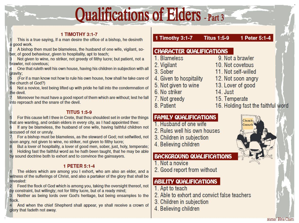 Qualifications Of Elders 3