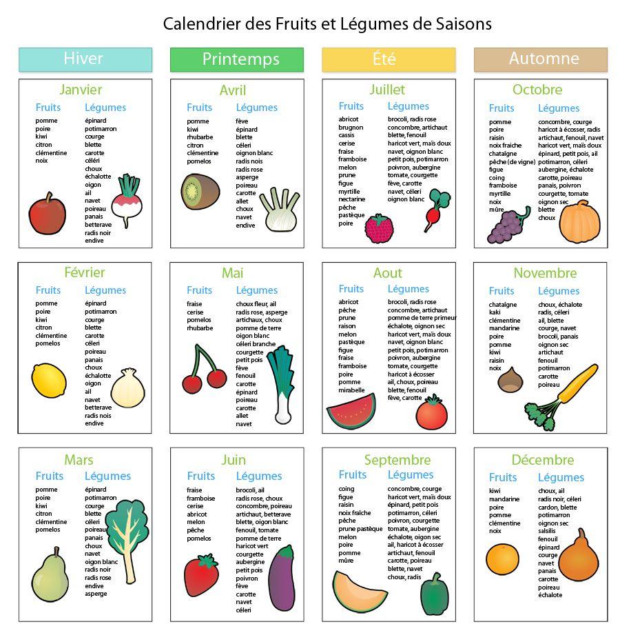 Les fruits et l gumes sant pinterest coaching - Fruits et legumes aout ...