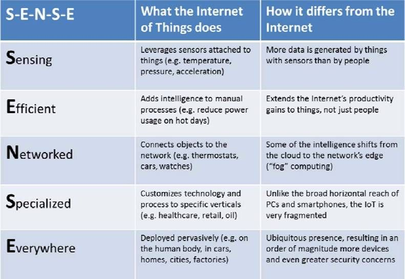 Internet Of Things Iot The Third Wave Openmind