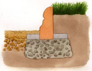 Bordure jardin : installer des bordures de jardin | Jardin ...