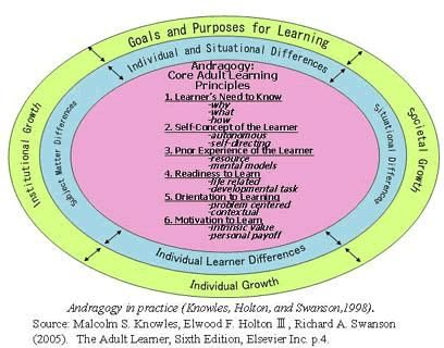 malcolm knowles Adult-learning