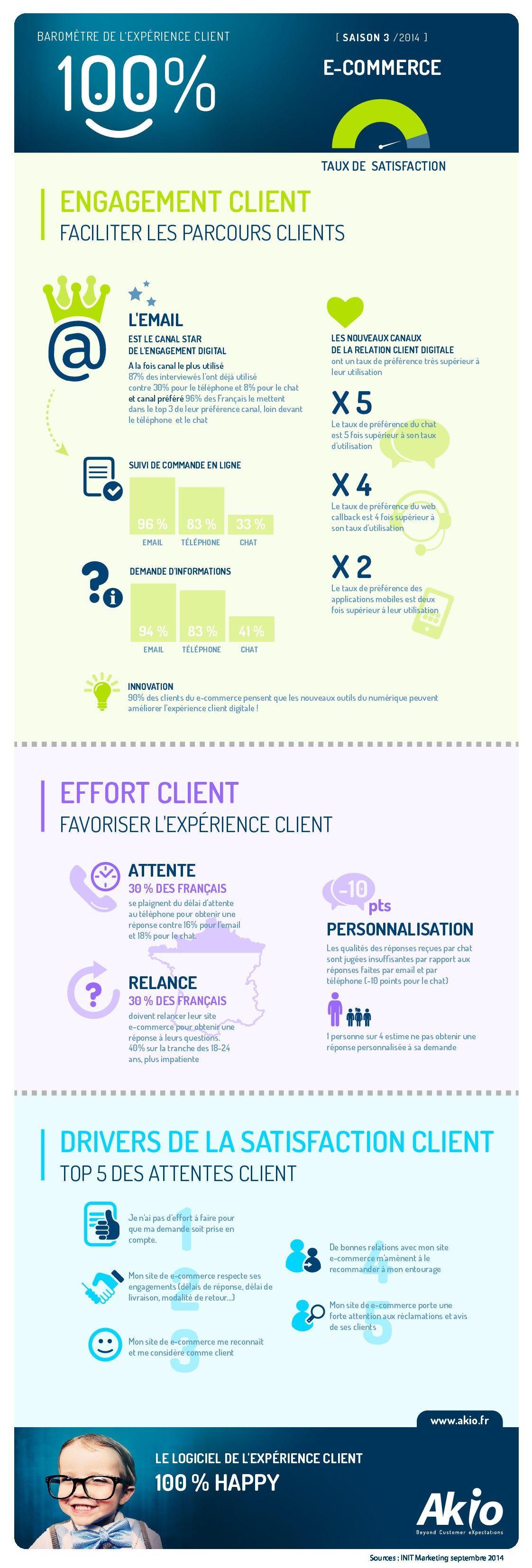 infographie   l u0026 39 exp u00e9rience client dans le secteur du e