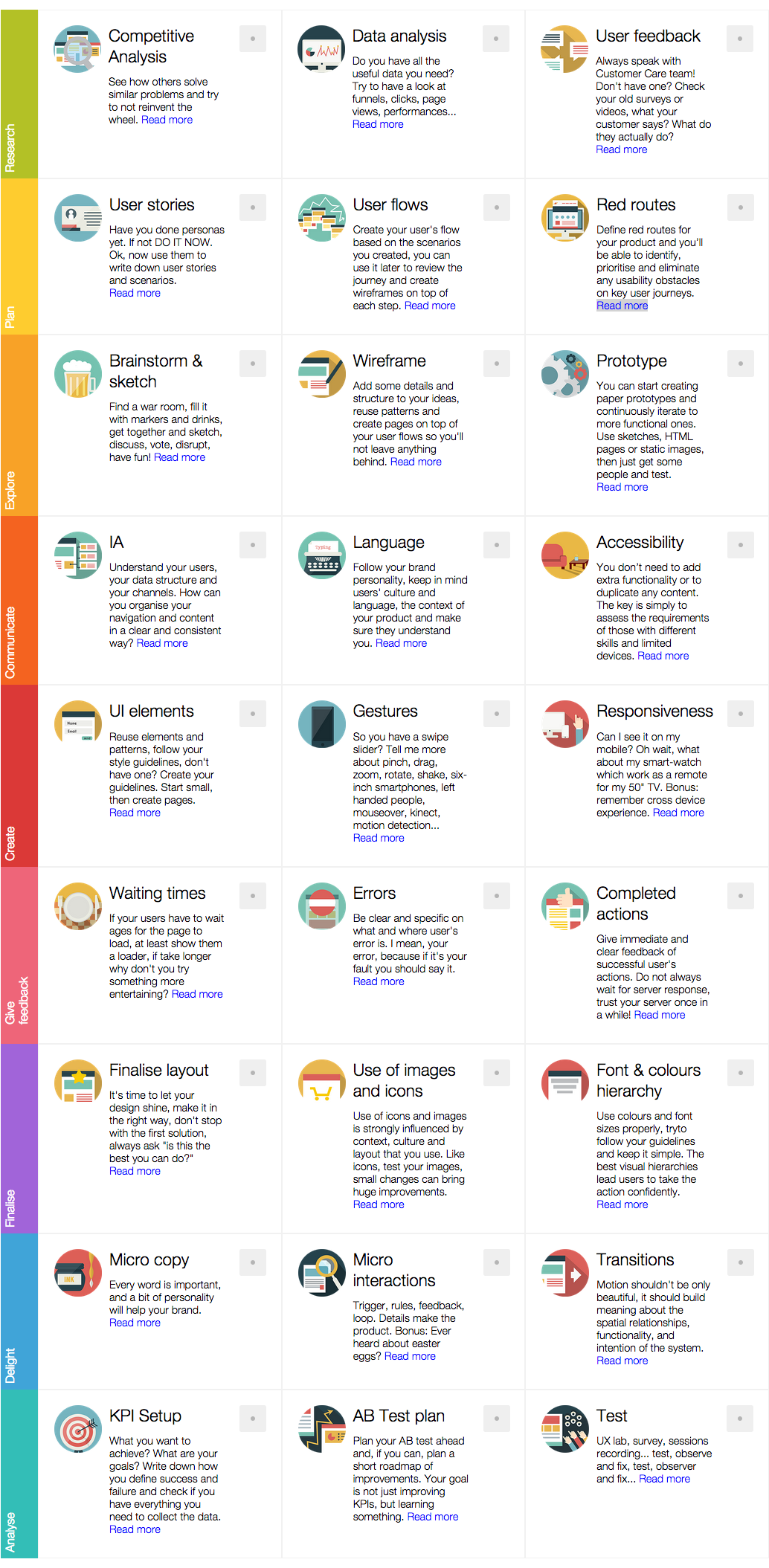 Ux Project Checklist Https Uxchecklist Github Io If You Like Ux Design Or Design Thinking Ux Design Process Interactive Design Ux Design Inspiration