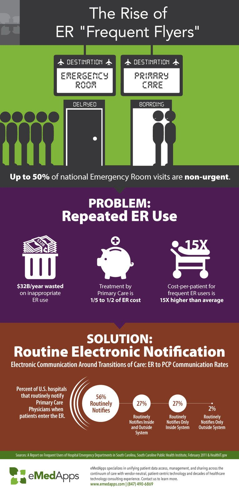 "The Rise of Emergency Room ""Frequent Flyers"" Infographic"