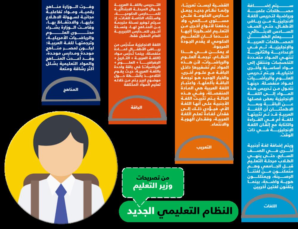 القصة الكاملة لنظام التعليم الجديد في مصر إضاءات Education System Science Education