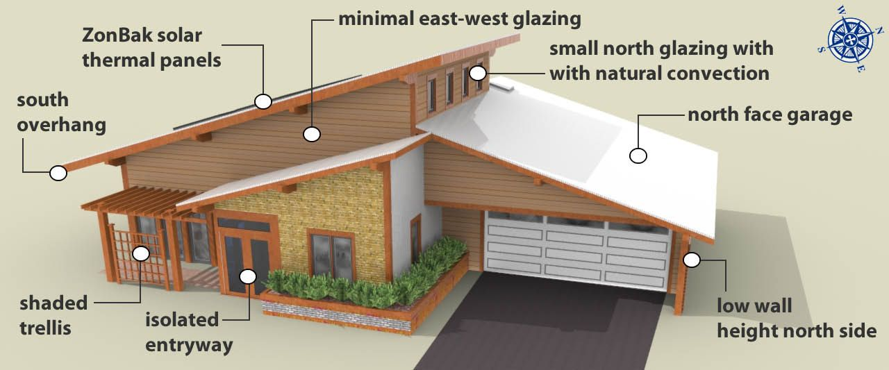 Passive Solar House Design  Passive Solar Checklist   lot with a     Passive Solar House Design  Passive Solar Checklist   lot with a south  facing exposure  east west building orientation  majority of glazing on  southern wall