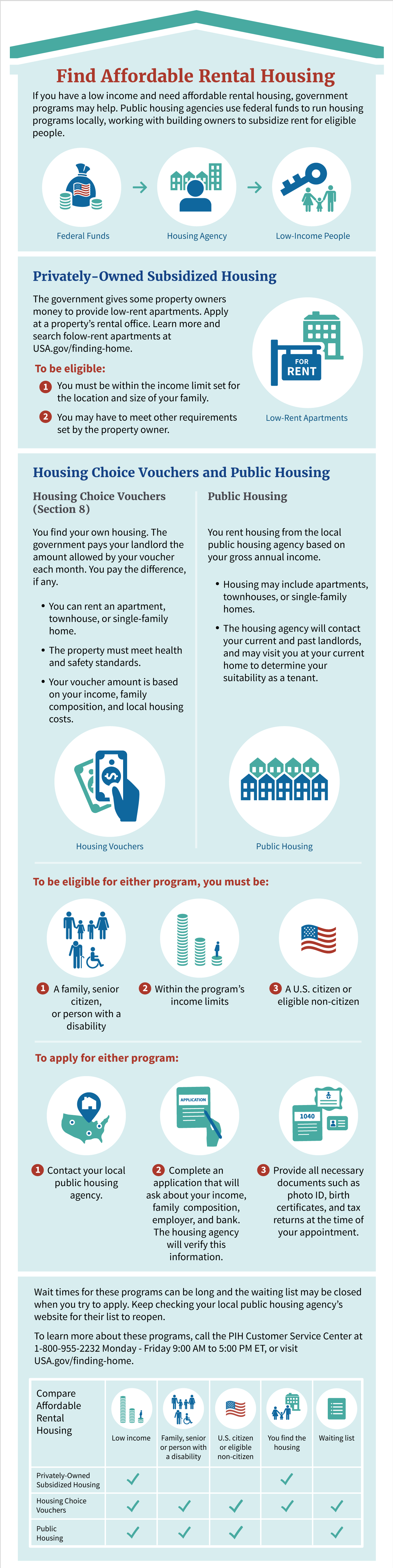 Learn About Emergency Rental Assistance Housing Portal Org In 2020 Affordable Rentals Low Income Apartments Emergency