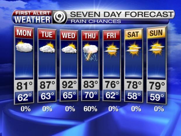 Kansas City Weather Forecast Hourly Extended Kansas City Weather 7 Day Forecast Kansas City Weather Weather