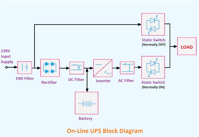 Online Ups Block Diagram Online Ups Block Diagram Diagram