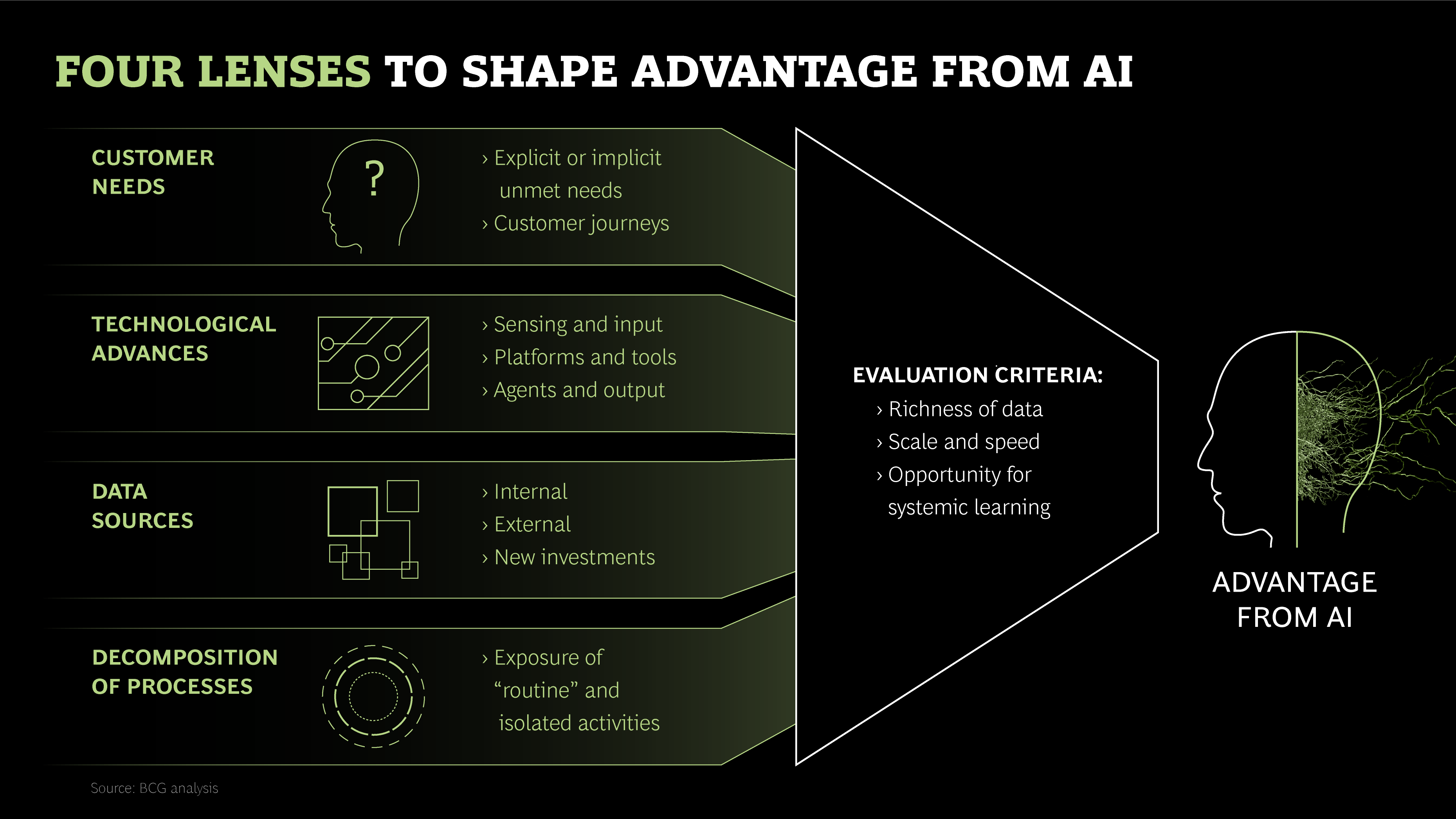 Where Ai Can Create The Most Significant Durable Advantage Bcg Artificial Intelligence Competing Business Leader