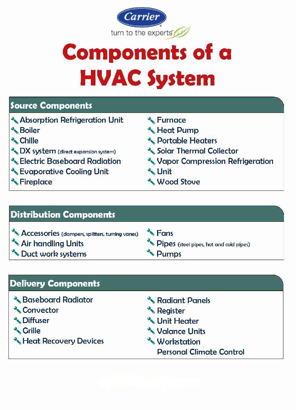 Pin by SIGMA Mechanical on HVAC in 2019 | Hvac maintenance