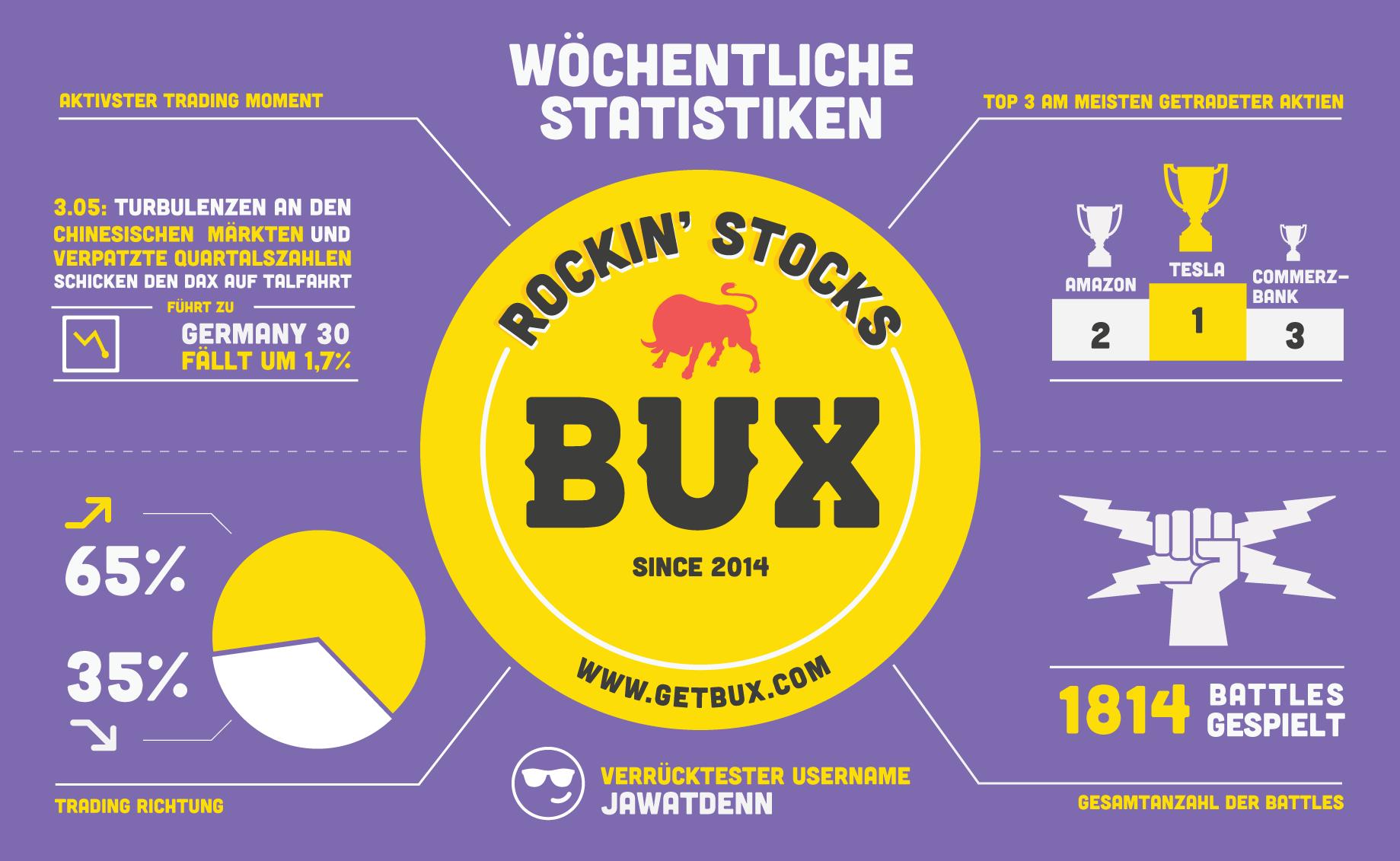 Und wöchentlich grüßt die BUX Statistik: Was haben unsere User in dieser Woche alles auf den Märkten erlebt? (beachte: du kannst Geld verlieren)