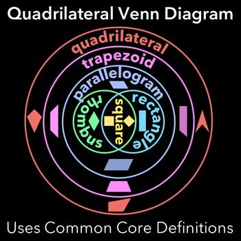 Quadrilateral venn diagram venn diagrams common cores and diagram quadrilateral venn diagram ccuart Choice Image