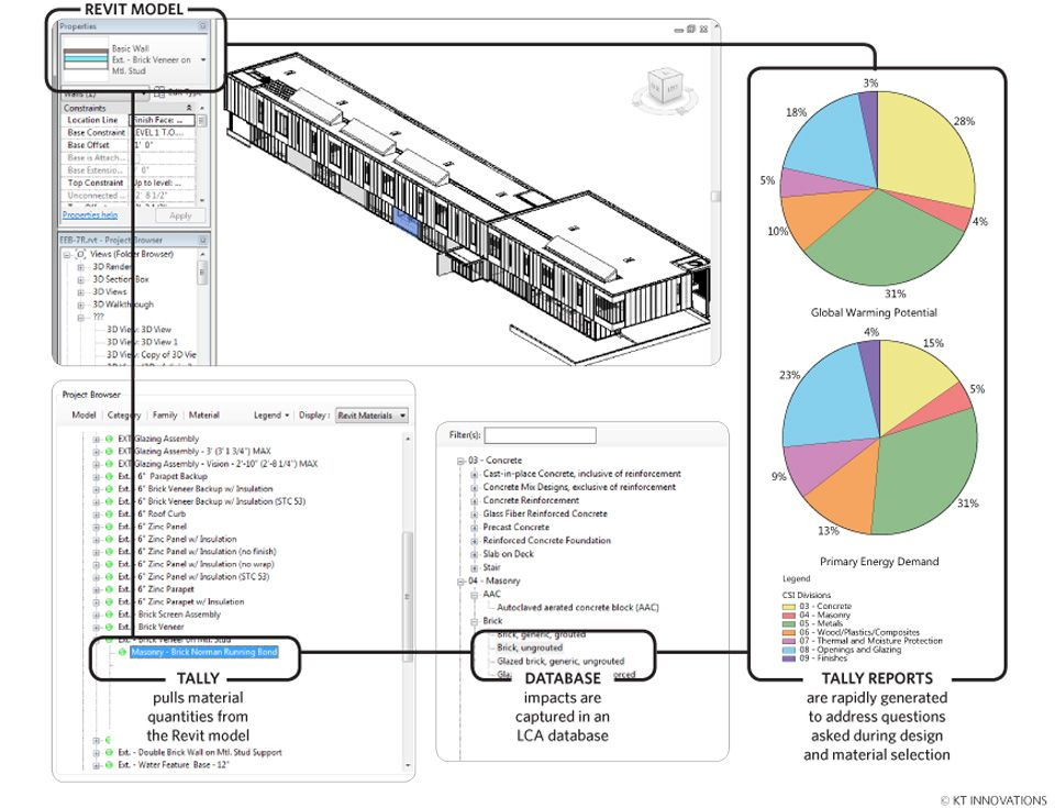 Tally® Revit Application This or that questions, Energy