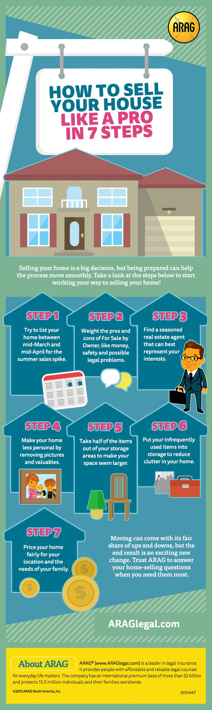 7 Steps to Selling Your House advise