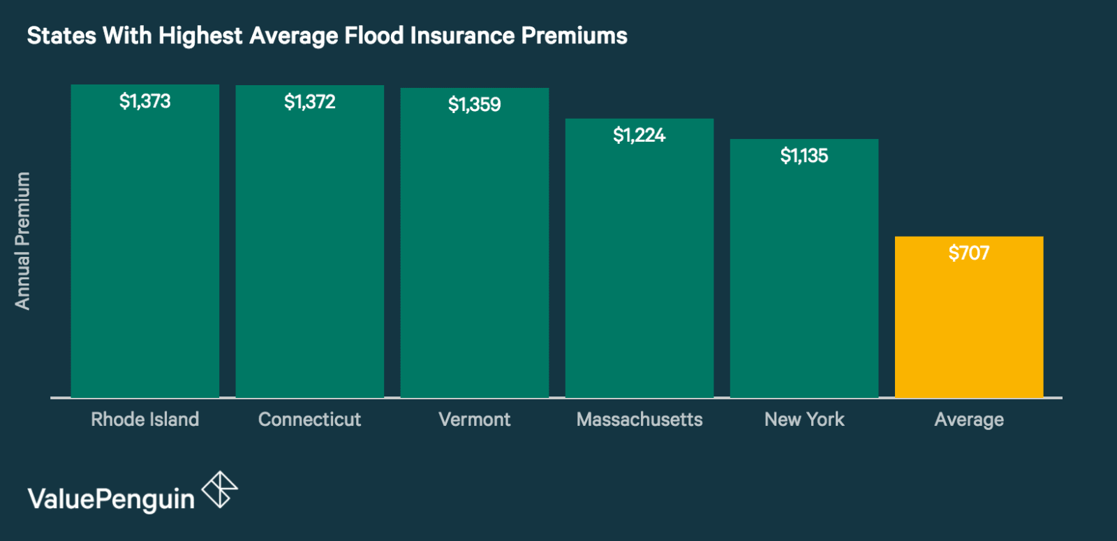 Average Cost Of Flood Insurance 2018 Valuepenguin