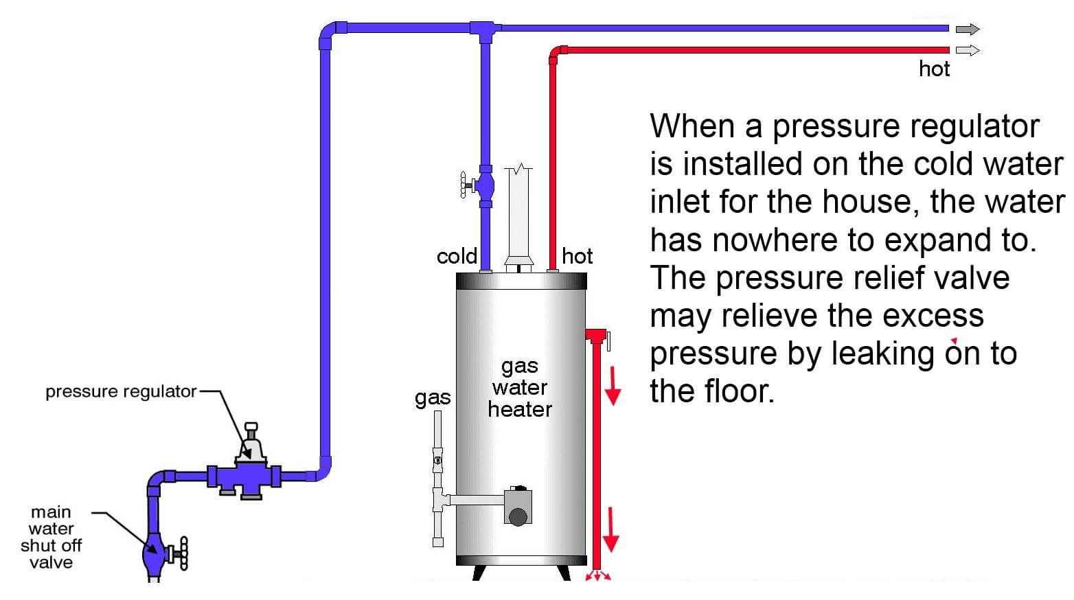 Pressure Regulator Prevents Expansion Relief Valve Water Heater Water Heater Repair