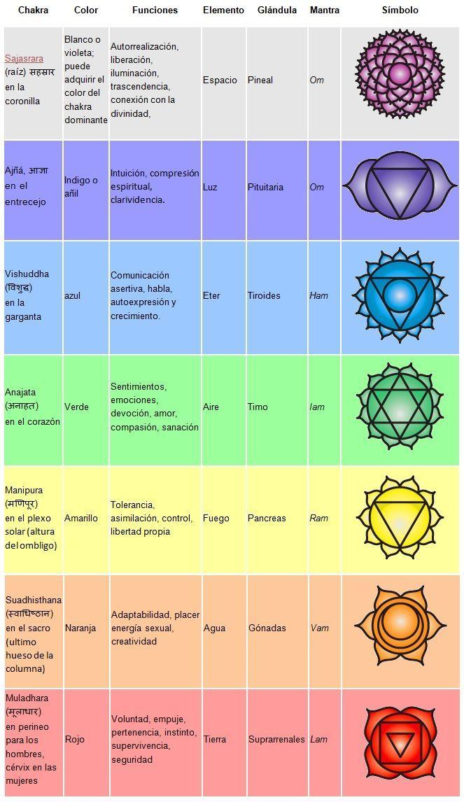 Favoritos Chakras, los 7 chakras, funci n de los chakras, alinear los  GR09