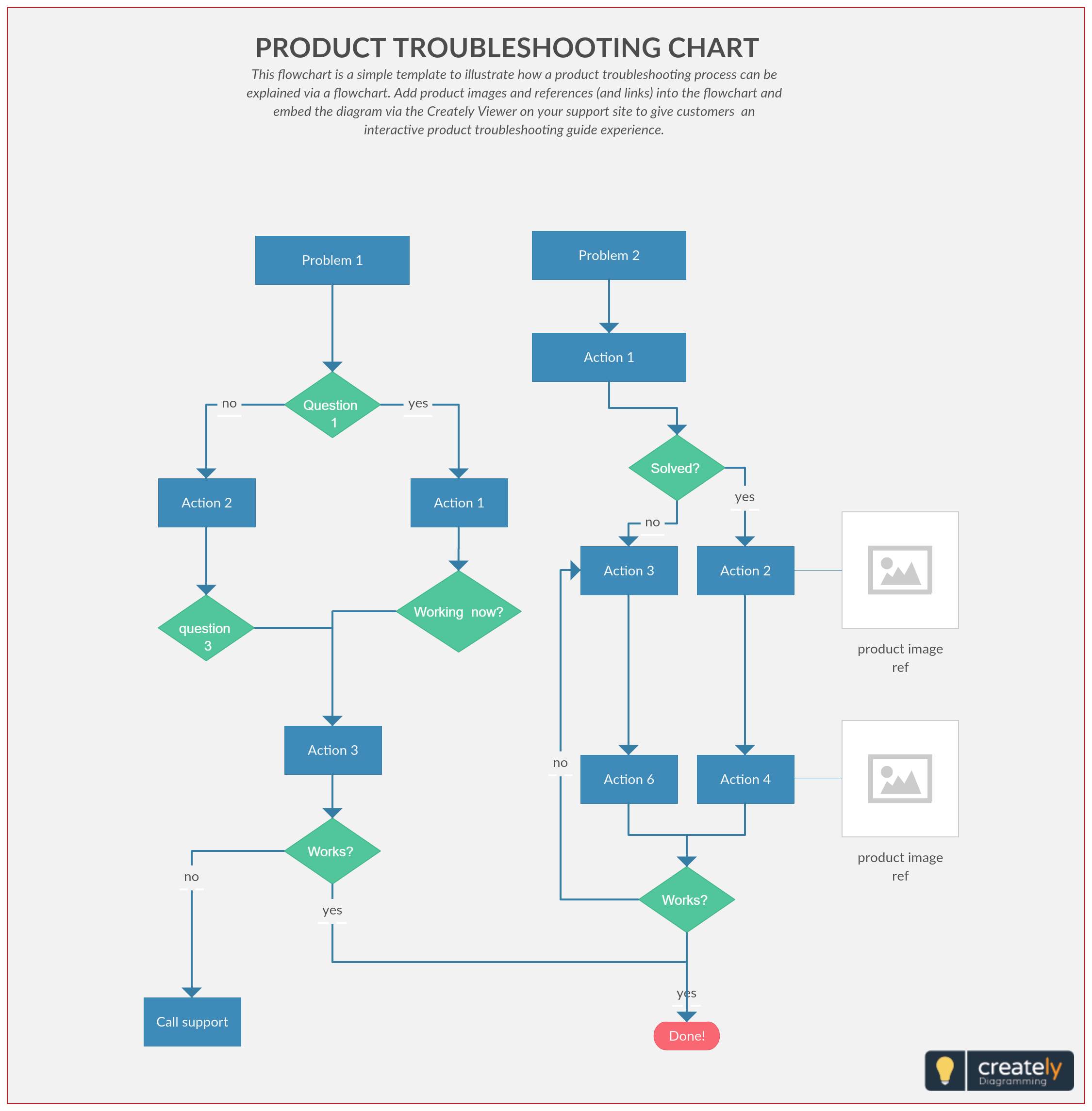 This Flowchart Is A Simple Template To Illustrate How A Product Troubleshooting Process Can Be Explained Via A Simple Flow Chart Flow Chart Flow Chart Template