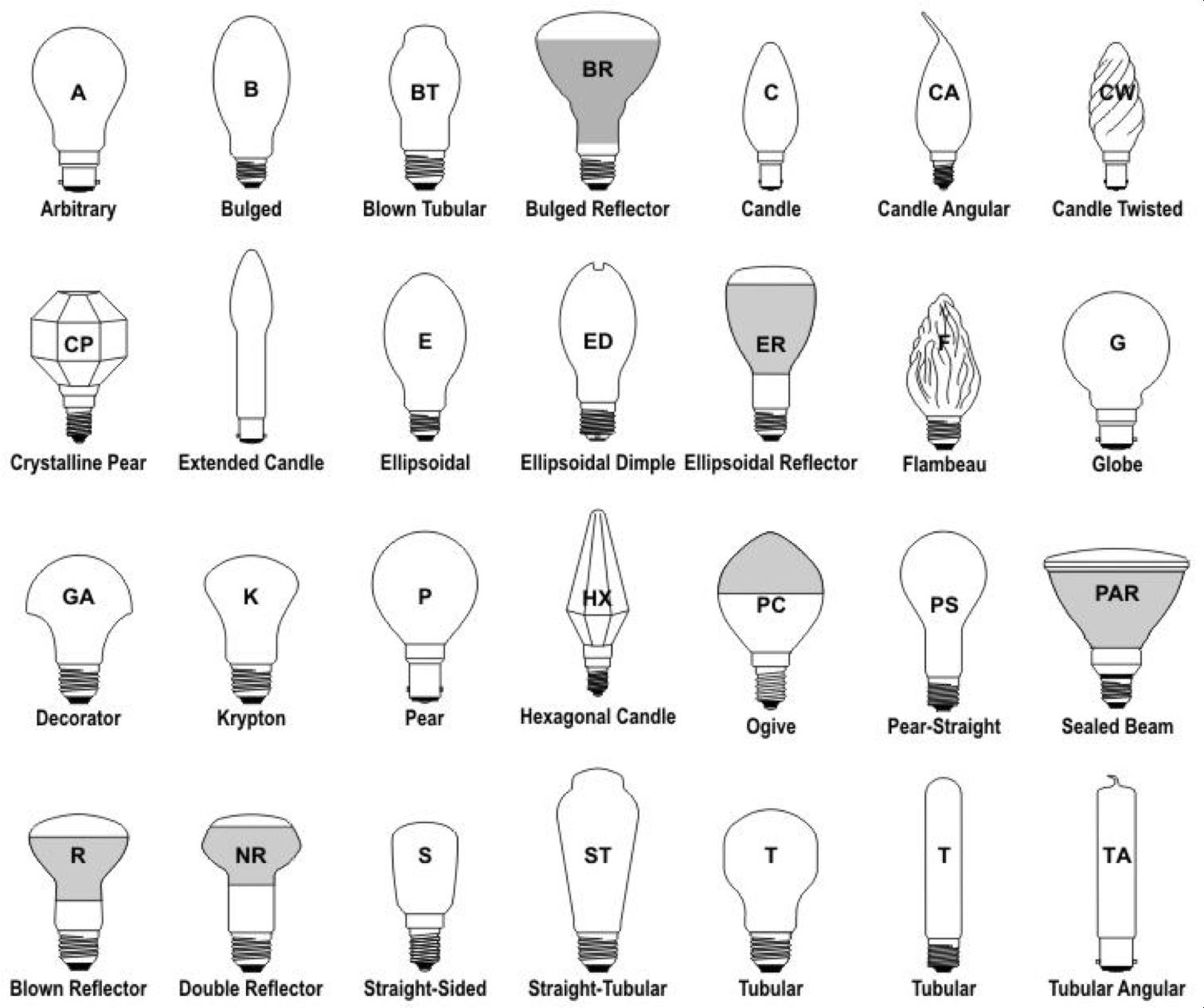 Recessed light bulbs sizes httpjohncow pinterest different types of bulbs electrical engineering pics different types of bulbs arubaitofo Gallery