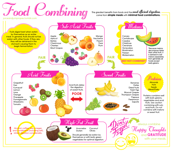 Food Combining 30 Bananas A Day Food Combining Food Combining Chart Vegan Nutrition