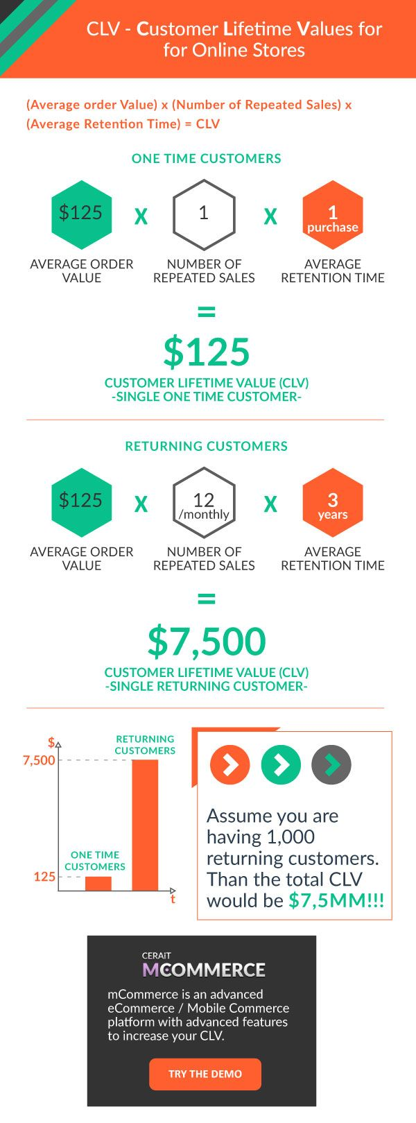Calculation For Clv Customer Lifetime Value For Online Mobile