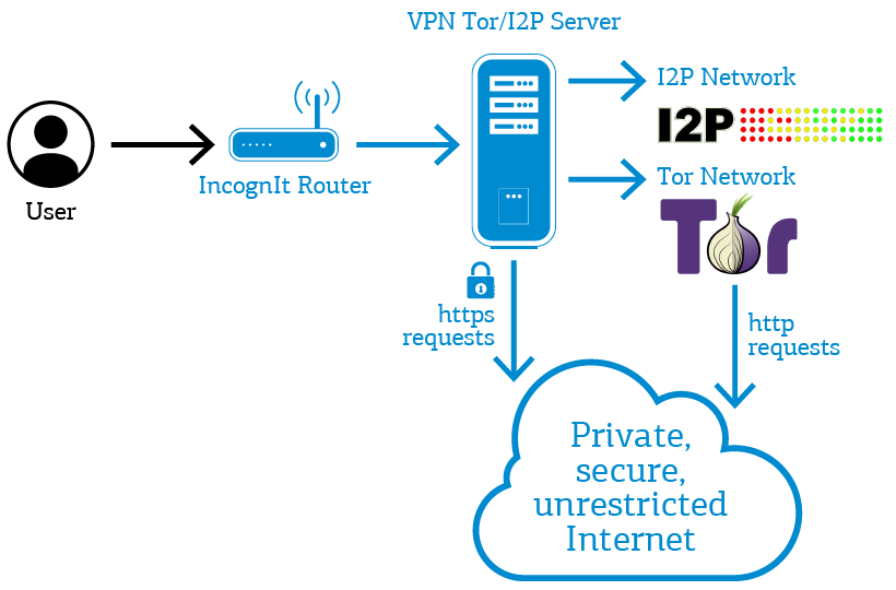How does #IncognIt #router work with #Tor or #I2P networks? It's