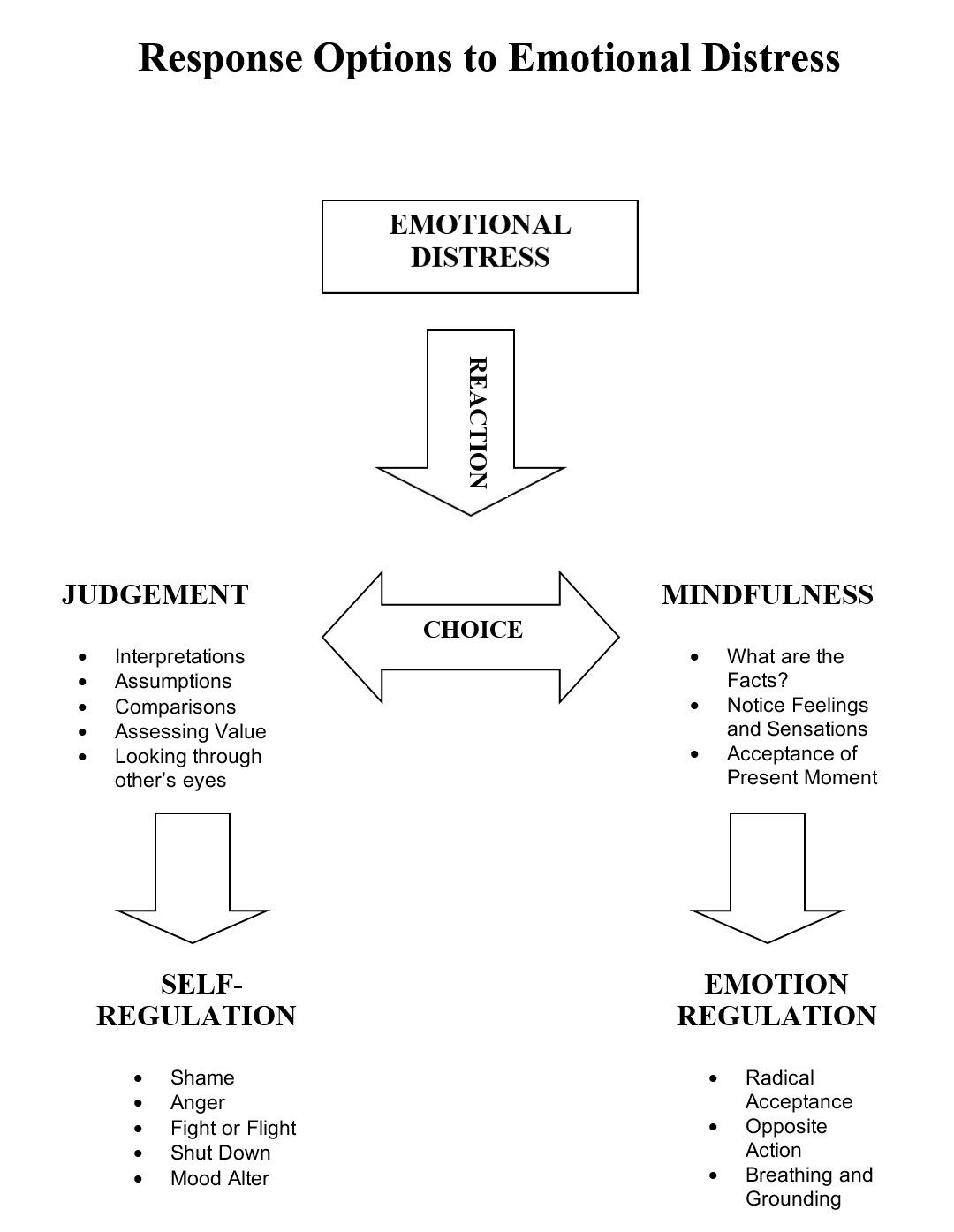 Response Options Emotional Distress