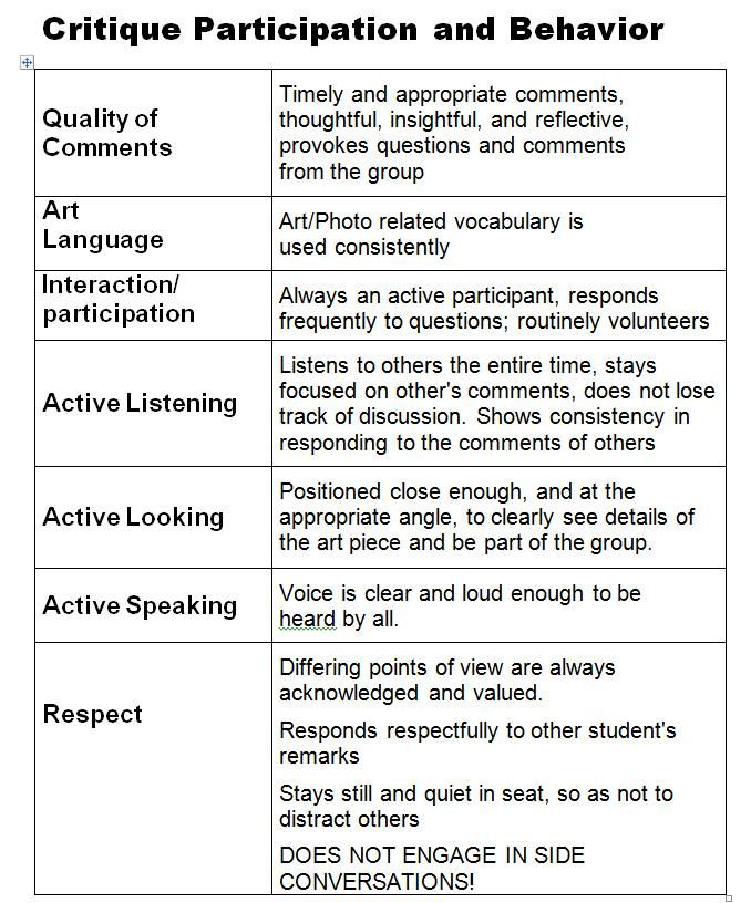 more art critique behavior expectations art assessments - resume rubric