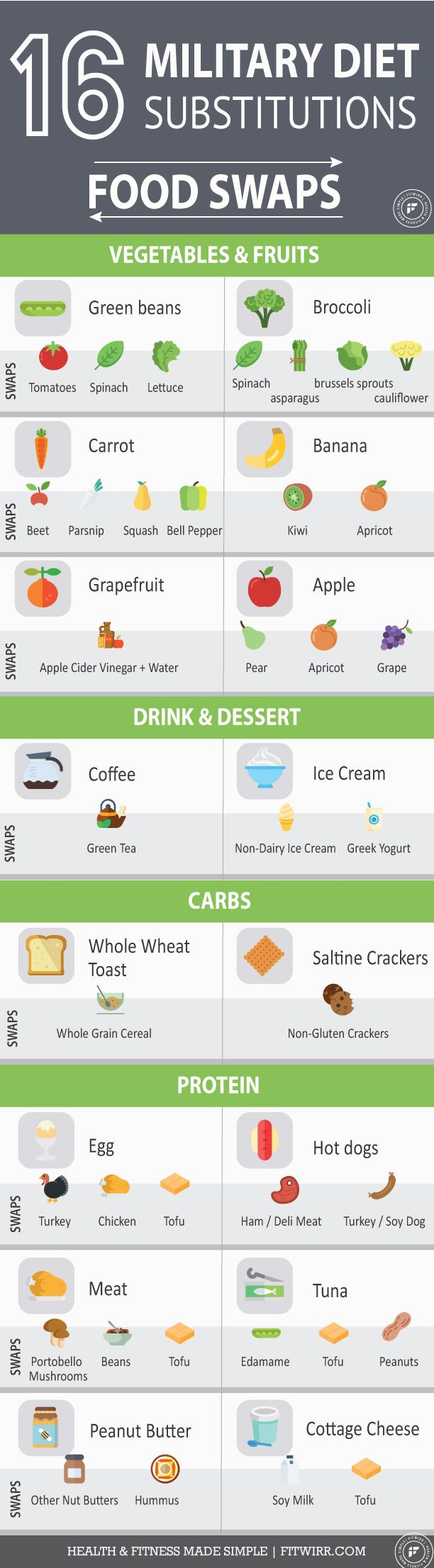 3 Day Military Diet Substitutions Free Download Fitwirr Military Diet Substitutions Military Diet Diet