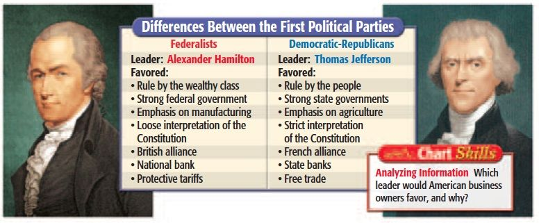 jeffersonians v federalists Anti-federalists initially organized in 1787 and 1788, to oppose ratification of the constitution proposed by the philadelphia convention of 1787 there were all sorts of reasons why anti-federalists might oppose ratification.