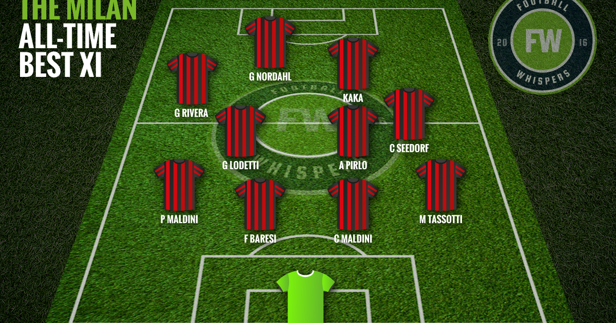 Thank You To Heilrj03s Video Of The Best Xi In World Cup History For Inspiring Me To Make This One Please Als In 2020 World Cup Teams Ac Milan Soccer Training Program