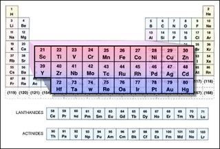 The Periodic Table With The Transition Metals Highlighted