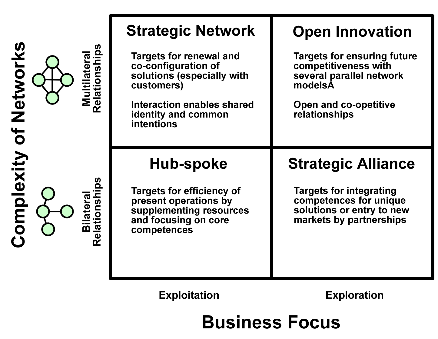 strategic alliances and network organizations What to consider in creating a strategic alliance:  inform and engage other networks and organizations in the various activities of the alliance.